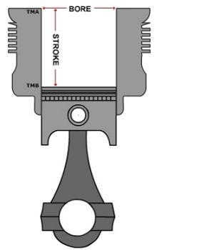 Cara Menghitung CC Motor Dengan Mudah