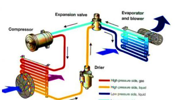 Cara Kerja AC Mobil dan Fungsi Tiap Komponennya